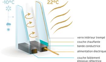 Schéma détaillé de notre vitrage chauffant